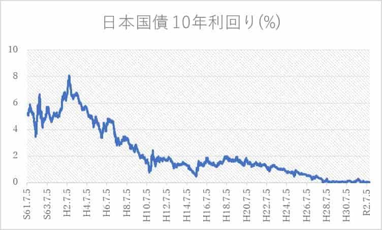 日本国債10年利回り