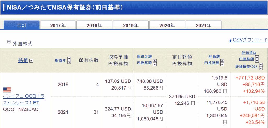 NISA口座_QQQ(2021年9月2日時点)