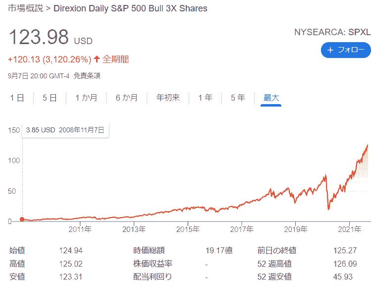 レバレッジETF_SPXLのチャート(2021年月8日)
