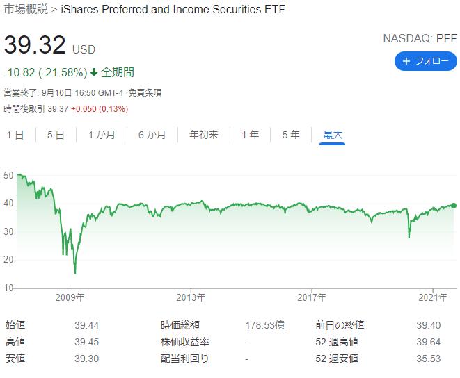 PFFの株価推移