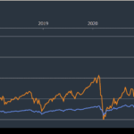 米国レバレッジETFを長期保有で資産運用してはいけない理由