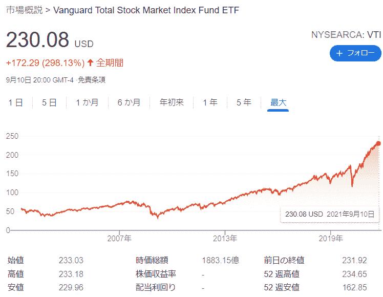 VTI株価チャート